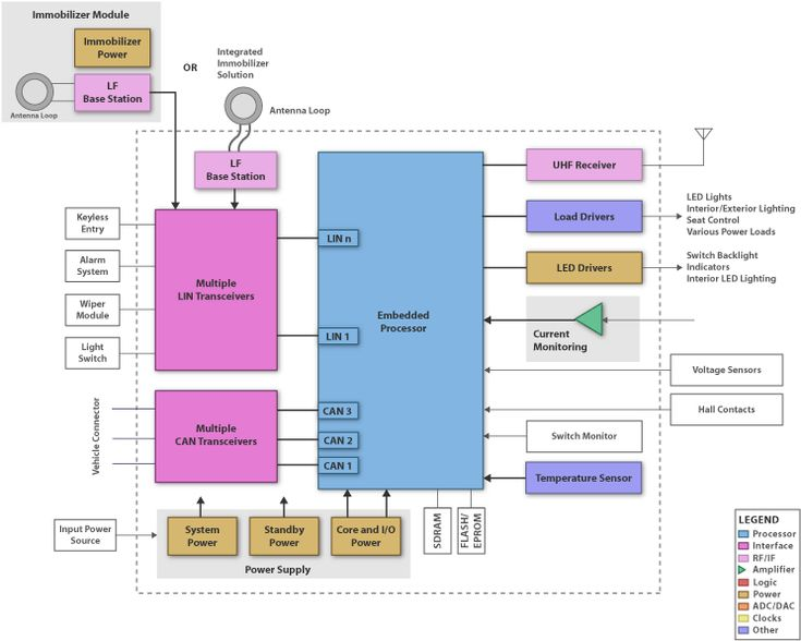 Automotive Central Body Control Module Block Diagram