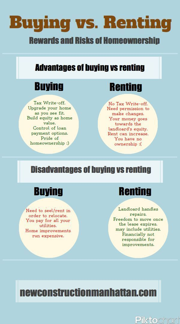 Buying Vs Renting Nyc Yearly Amortization Calculator Ideas Of Home Selling Yearly Amortization Calculator I Rent Vs Buy Real Estate Buying Money Change