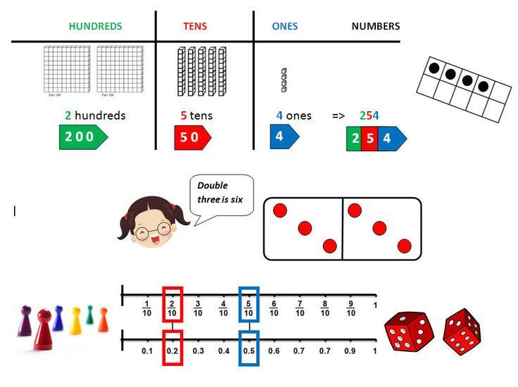 7 besten spotlight on math concepts Bilder auf Pinterest   Lustige ...
