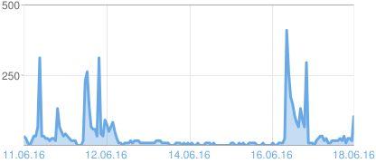 Diagram over sidevisninger på Blogger