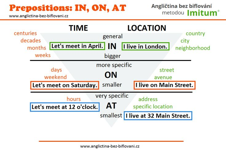 V dnešní infografice se podíváme na použití časových předložek IN, ON, AT.