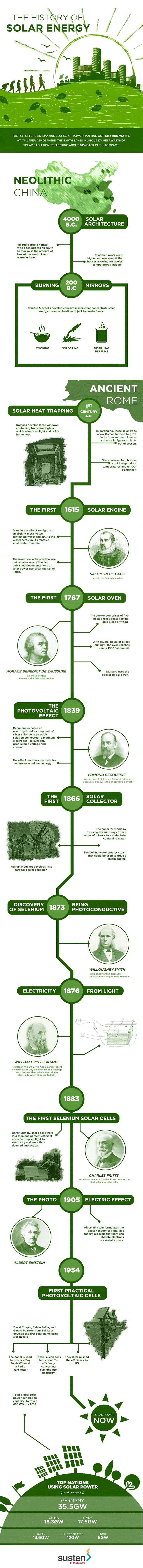 Solar technology has evolved over the longest duration. Here is an overview of how Solar Power has come to be the way we know it today.