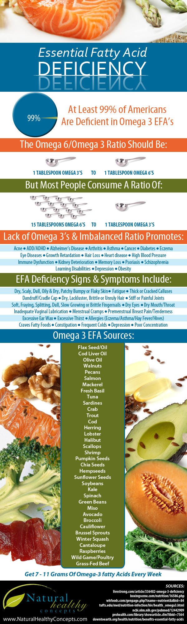 The reason so many people are deficient in Omega-3 fatty acids, as noted here, is because the average diet in the U.S. has far too much Omega-6 fats which are found in processed and fast foods.   It's all about having a good balance in your daily diet.   www.NutritionLifeStrategies.com