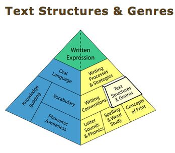 UNDERSTANDING: The BLD explains different ways to teach text structures and genres to students. This section deepened my understanding of what type of instruction will promote student's learning. I learned that students are most engaged when reading and writing activities have an authentic purpose. This contributed to my understanding by encouraging me to teach students structures and genres of text that support such authentic purposes (BLD).