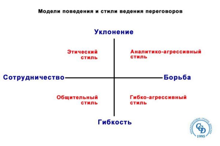 Модели поведения и стили ведения переговоров by Андрей Донских via slideshare
