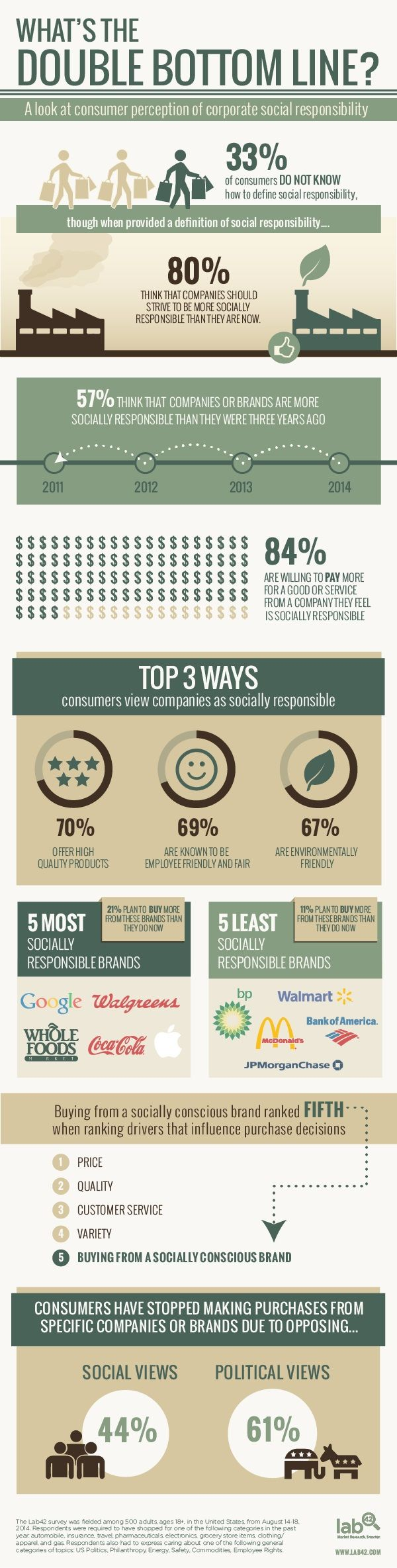 Brand Management - How Do Consumers Perceive Corporate Social Responsibility? [Infographic] : MarketingProfs Article