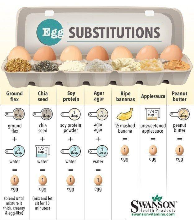 Mas se você é vegan ou não come ovos por qualquer outro motivo, pode fazer algumas trocas fáceis.