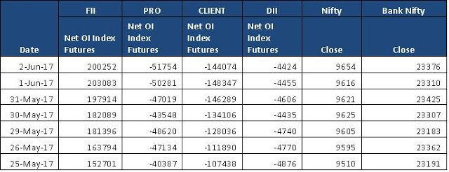 Free Stock Cash Tips|Commodity Tips|Free Intraday Tips|Financial Advisory|Intraday Trading: Open Interest in Index Futures and Index Options >...