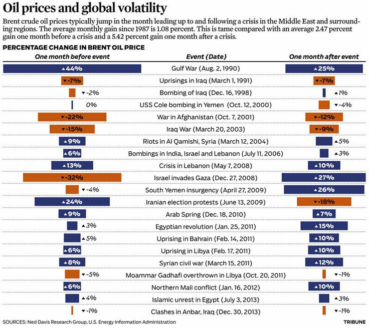 Graphic: Global events' effect on Brent Oil price - chicagotribune.com (June 18, 2014)