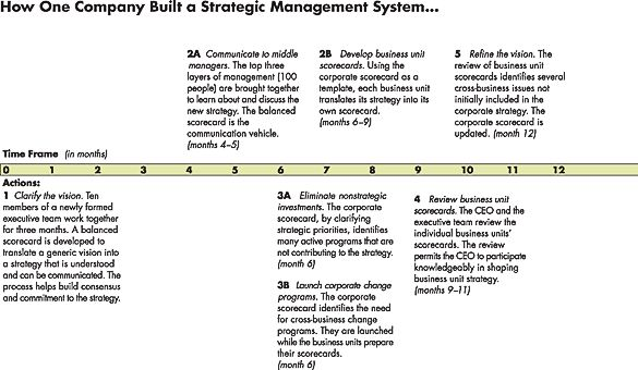 Using The Balanced Scorecard As A Strategic Management System