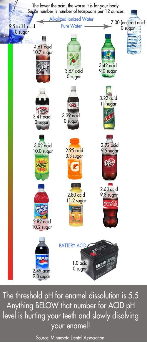 Acidity and Sugar of Common Beverages. Lambert Pediatric Dentistry - www.tribecapediatricdental.com