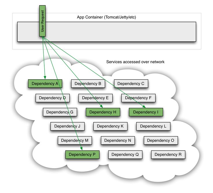 8 best Microservices images on Pinterest Netflix, Software - ics organizational chart