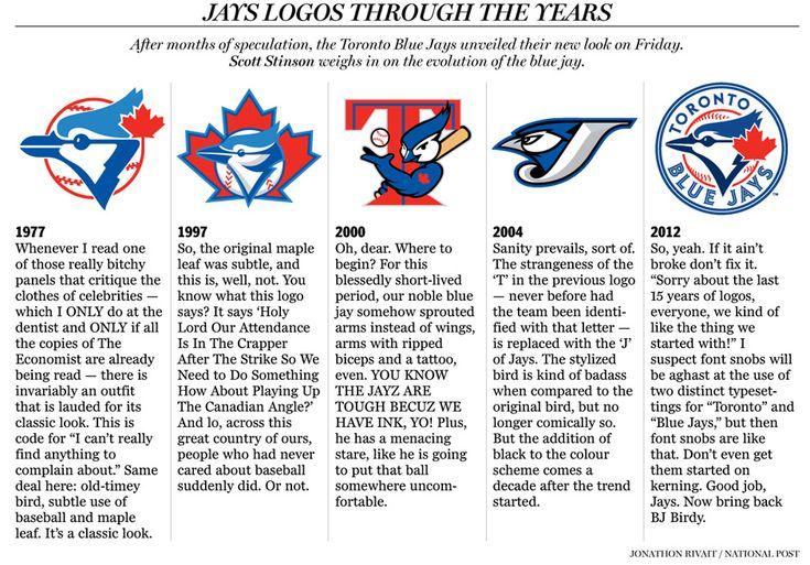 Toronto Blue Jays Logos History