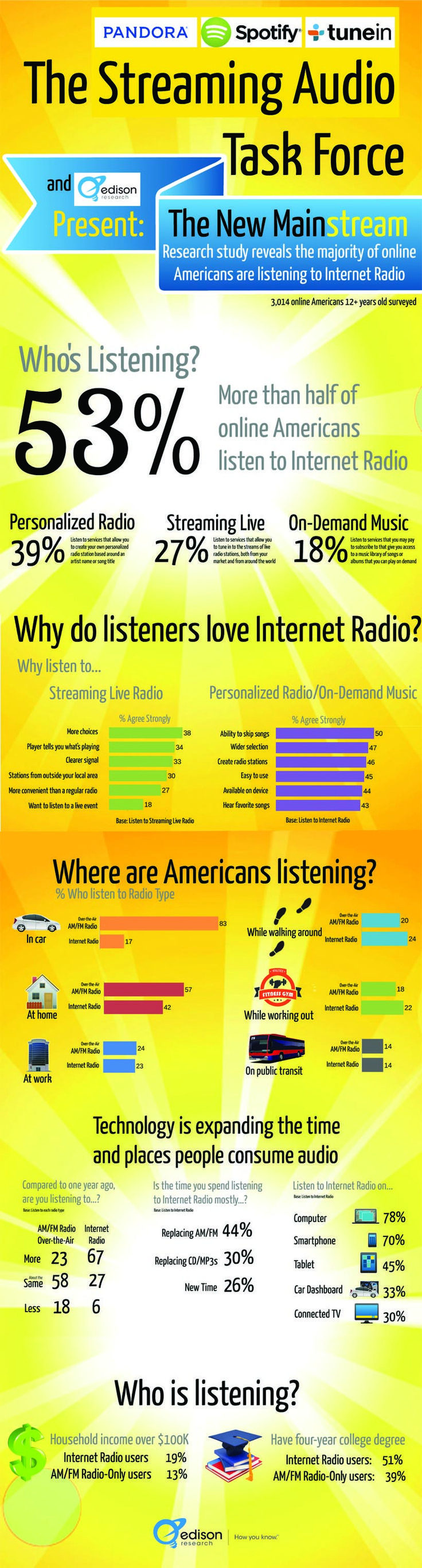 The New MainStream an infographic re. streaming radio and who's listening from Edison Research.