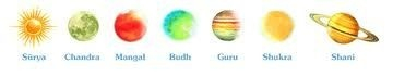 The Nine Planets and their Sanskrit name