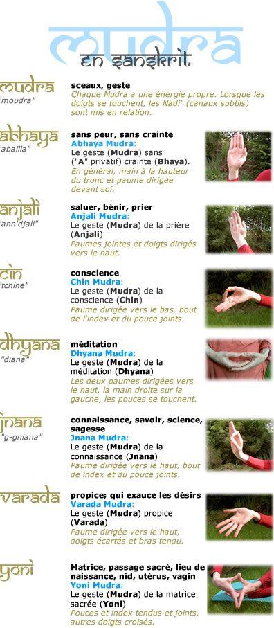 Quelques Hasta Mudras et leur signification
