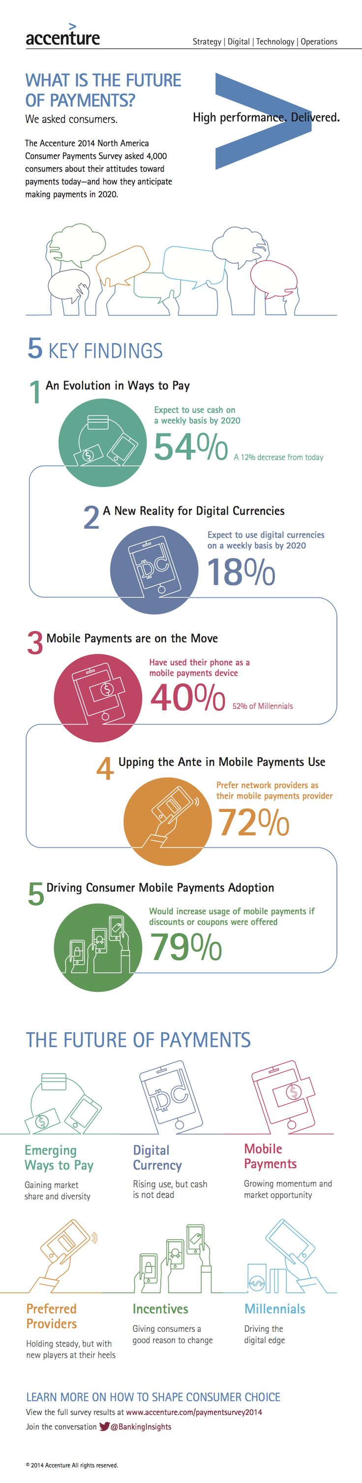 Payment Technology Trends that are Altering the Traditional POS Infrastructure.