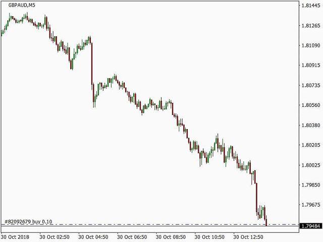 Buy Gbpaud Forex Priceaction Learningforex Brokerage