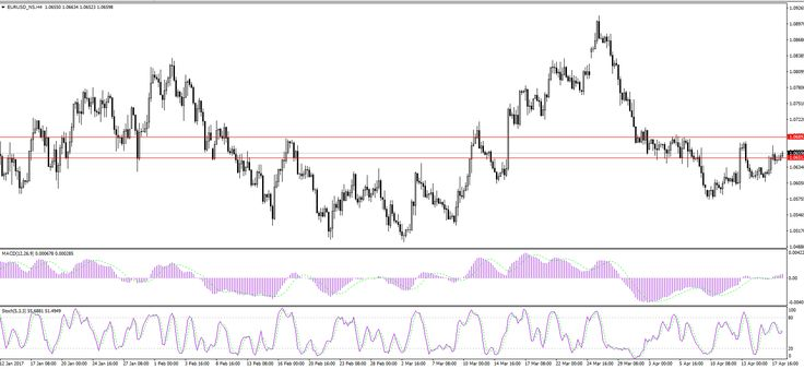 Today we'd look at one of the major trading pairs, namely the EUR/USD. After sinking to untraditionally low for the pair levels at the beginning of 2017, scaring investors into expecting parity, the pair recently managed to recover a bit. It ricocheted from the 1.0570 support level to climb up and we expect to see it break resistance levels at least until 1.10.