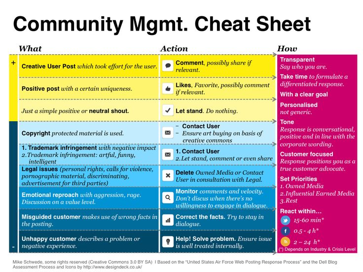 Smart cities: A cheat sheet