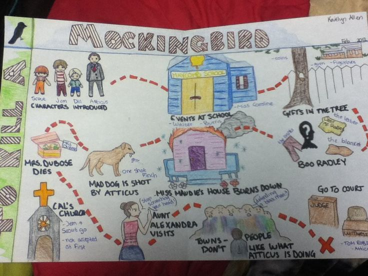 "Have students create a ""map"" of the story through images (they can draw them or find images online and make a collage map). Example shown: To Kill A Mockingbird by Sutathewolf.deviantart.com (Picture only)"