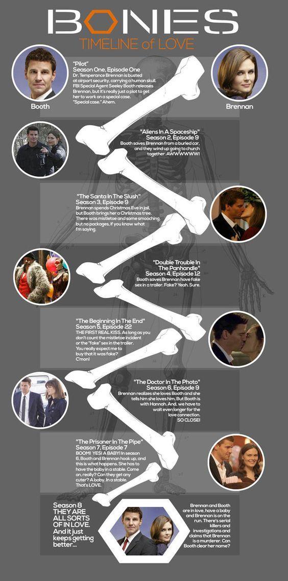 Bones TV Show Timeline of Passion