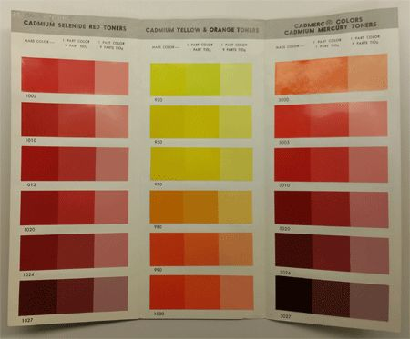Paint industry history