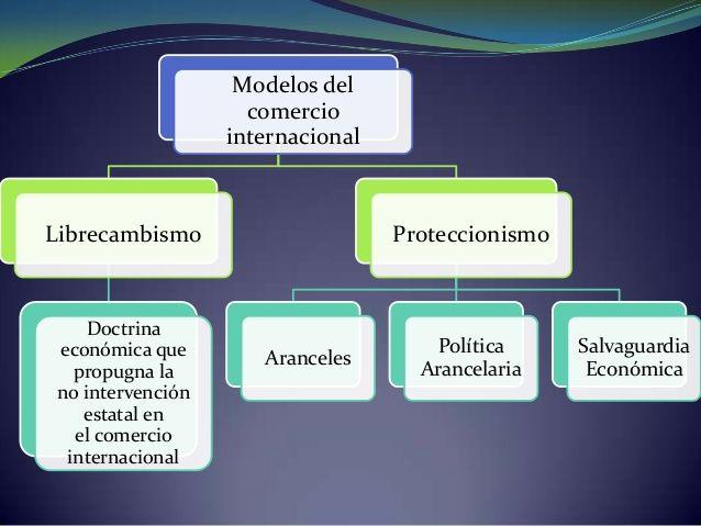 Librecambismo Vs Proteccionismo Study Time Study