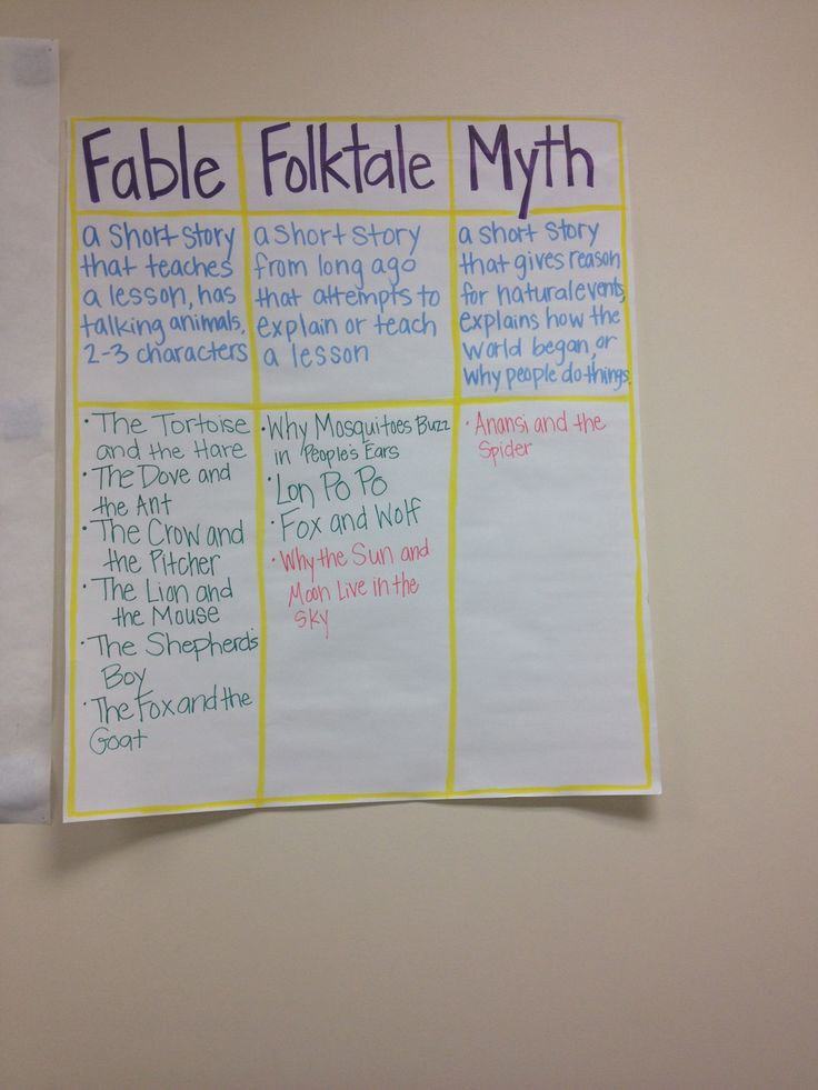 Fable, Folktale, Myth Anchor chart-description of each, with examples that the class reads.