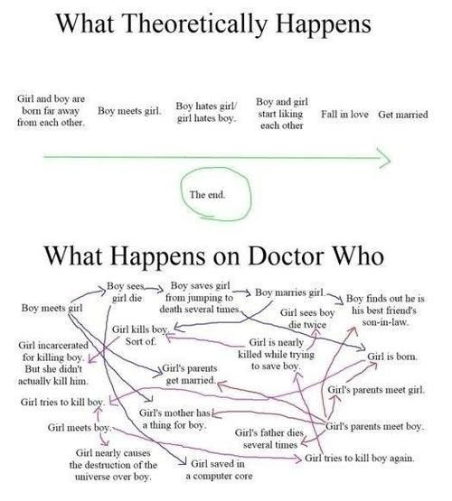 Spoilers!!! Dr Who and River Song--a chronology