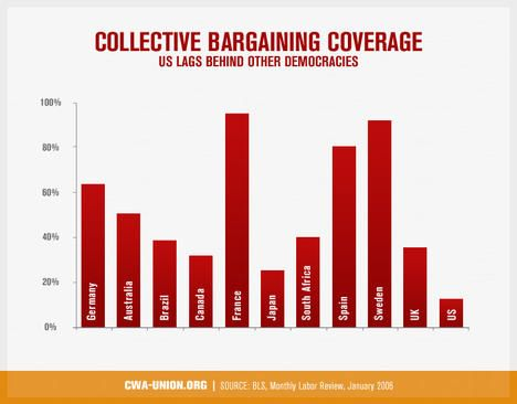 Collective Bargaining Coverage. Learn more about collective bargaining here http://www.aflcio.org/Learn-About-Unions/Collective-Bargaining #aflcio #unions