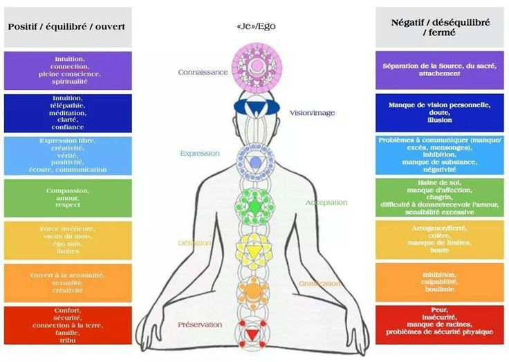 Bien connu 115 best Chakras images on Pinterest | Chakras, Reiki and Personal  SG65