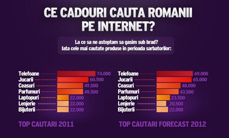 Studiu SEO monitor 2013 – Ce cadouri cauta romanii pe internet de Craciun?