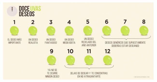 La Nochevieja y la tradición de tomar 12 uvas