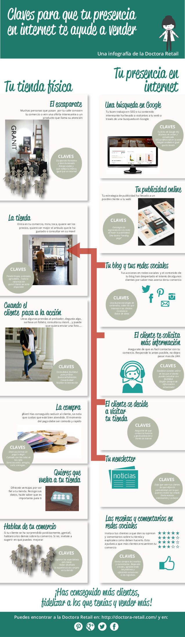 Claves para que tu presencia en Internet te ayude a vender #infografia #infographic #marketing