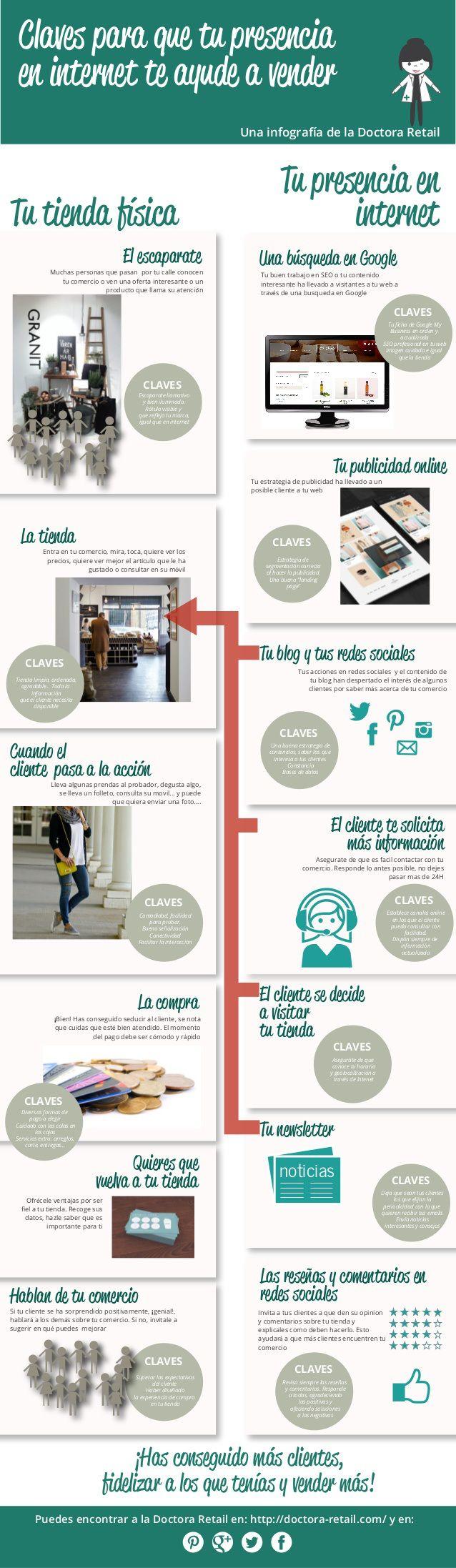 Claves para que tu presencia en Internet te ayude a vender #infografia #infographic #marketing