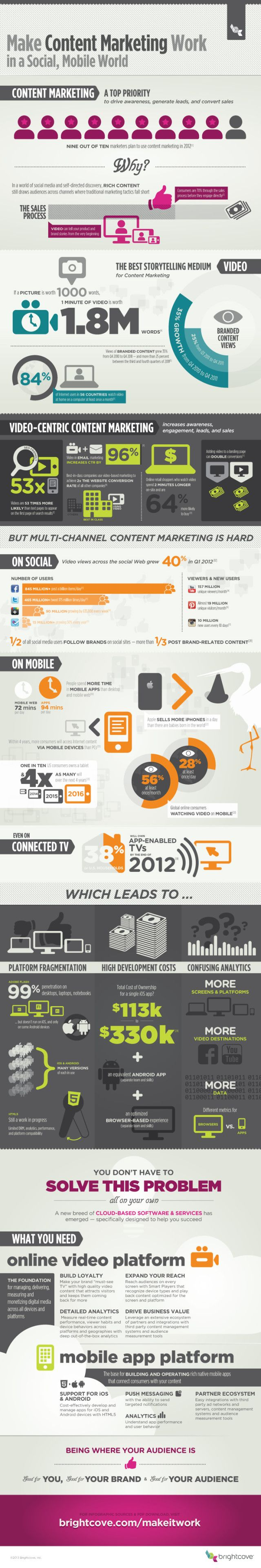 Infographic: Content Marketing in a Social, Mobile World - Marketing Technology Blog