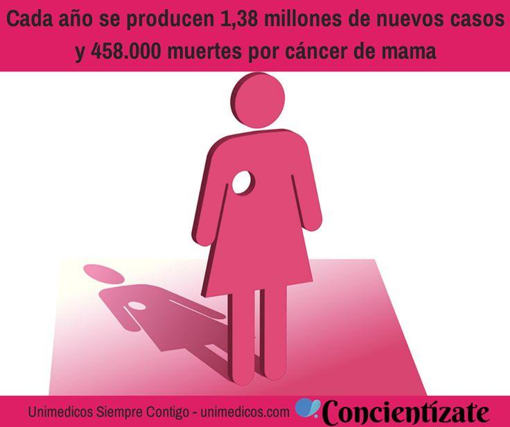 Cada año se producen 1,38 millones de nuevos casos y 458 000 muertes por cáncer de mama…. Concientízate
