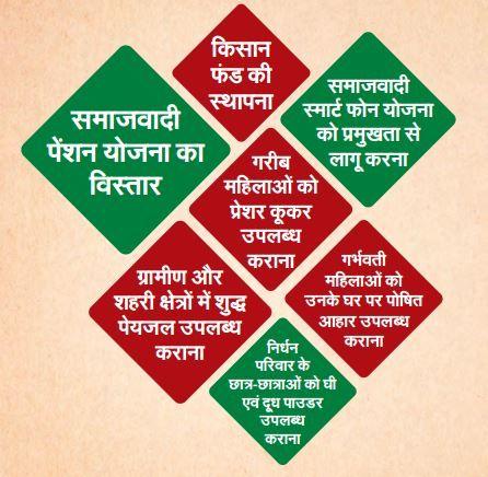 Chief Minister of Uttar Pradesh Akhilesh Yadav discusses the further plans post release of Samajwadi Party Manifesto.