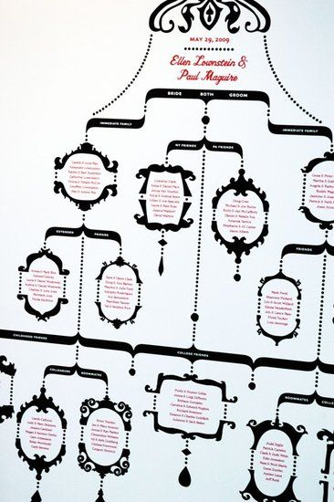 Wedding Guest Genealogy Charts