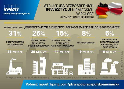 """Struktura bezpośrednich inwestycji niemieckich w Polsce (stan na koniec 2013 roku). Pobierz raport KPMG i AHK pt.: """"Perspektywiczne sąsiedztwo. Polsko-niemieckie relacje gospodarcze"""" #investmentinPoland #Poland #Germany #Polska #Niemcy #KPMG"""