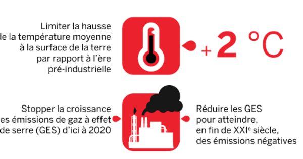 Protocole de Kyoto : tout reste à faire