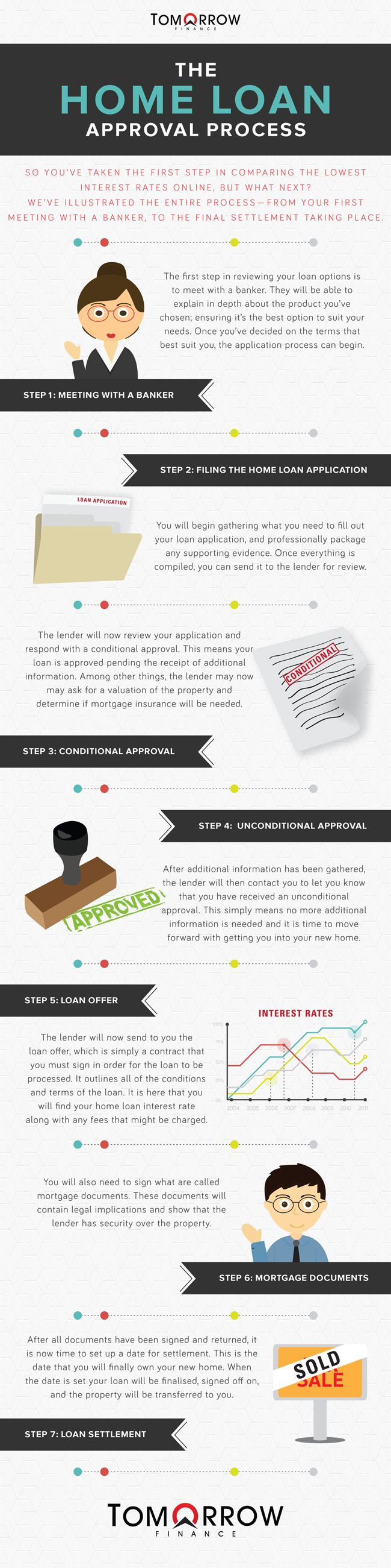 Home Loan Approval Process Infographic   #DwellAware #San Diego #mortgage