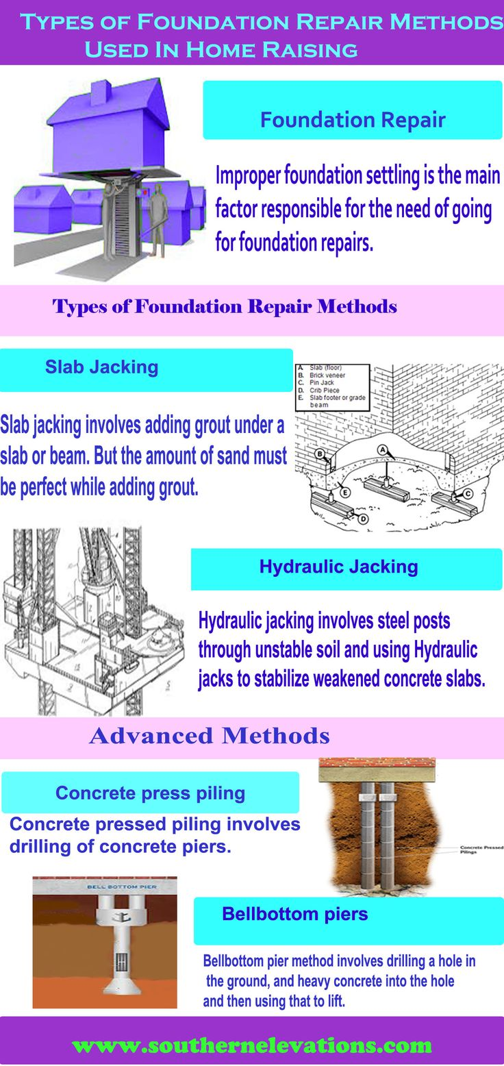 37 best images about house raising on pinterest the for Types of foundation and their uses