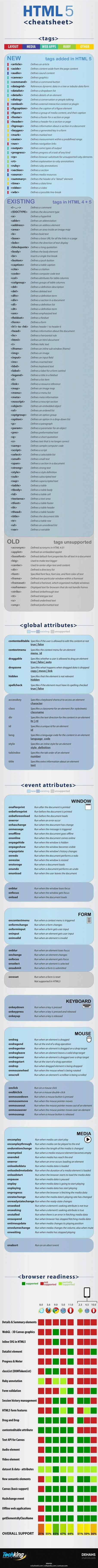 Linguagem Virtual | Scoop.it