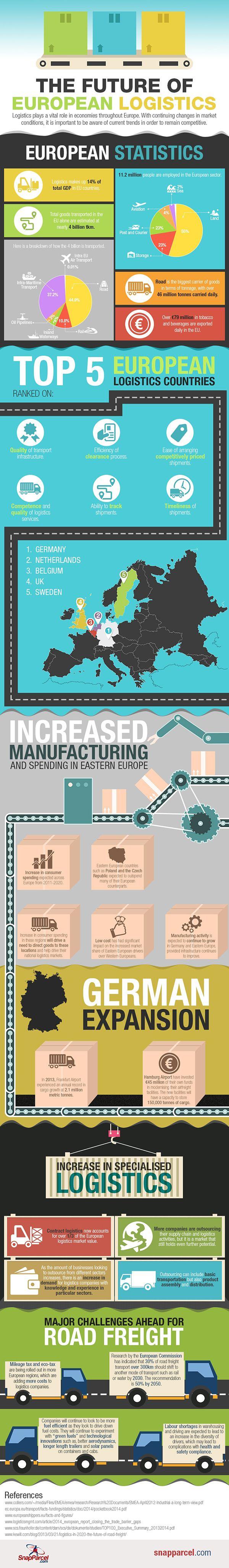 The Future of European Logistics