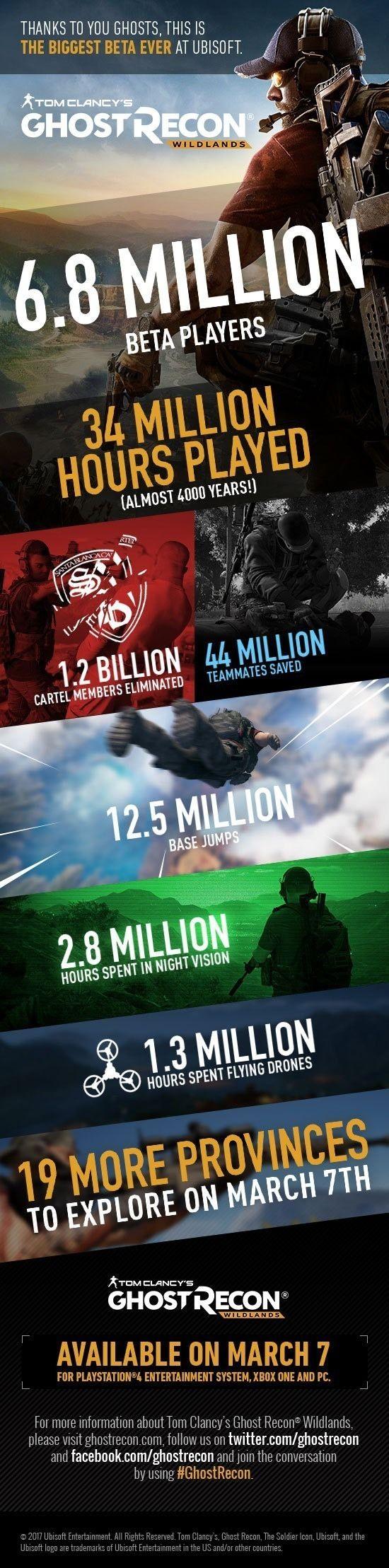 Ghost Recon Wildlands Betas Had Over 6 Million Players