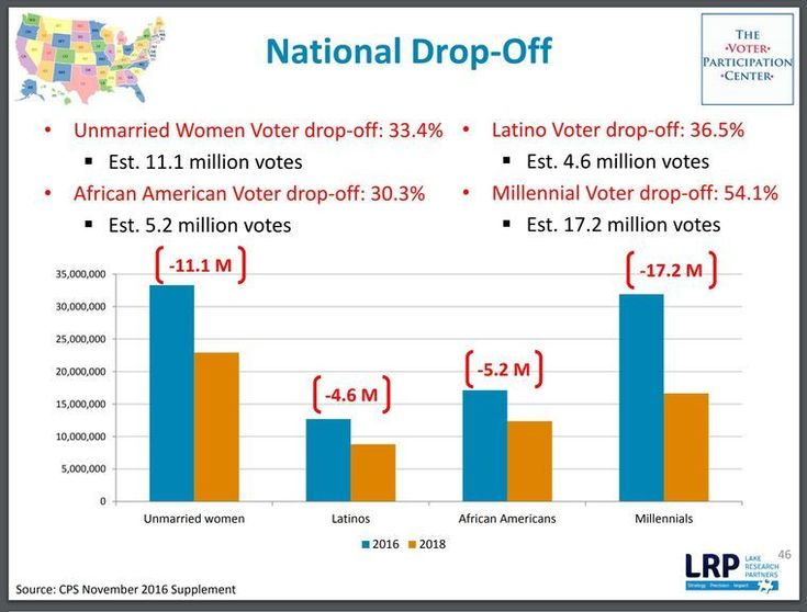 National Voter Drop-Off, 2016 to 2018.  A new study projects that 40 million Americans who voted last year will likely not show up at the polls for the 2018 midterms.  - Unmarried women dropped off 33.4% (11.1 million votes) - African Americans dropped off 30.3% (5.2 million votes) - Latinos dropped off 36.5% (4.6 million votes) - Millennials dropped off 54.1% (17.2 million votes)  Source: CPS / Lake Research Partners
