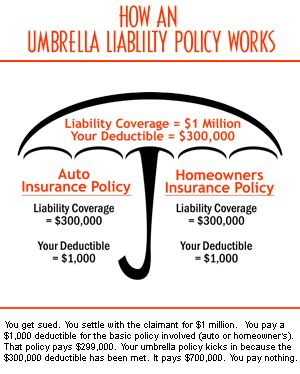Reasons We Have An Umbrella Liability Insurance Policy