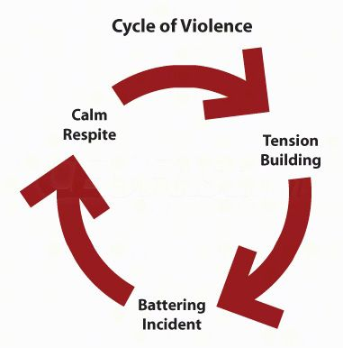 witnessing intimate partner violence Compared with other kids, those who have witnessed domestic violence  experience far greater incidence of insomnia, bed wetting, verbal,.
